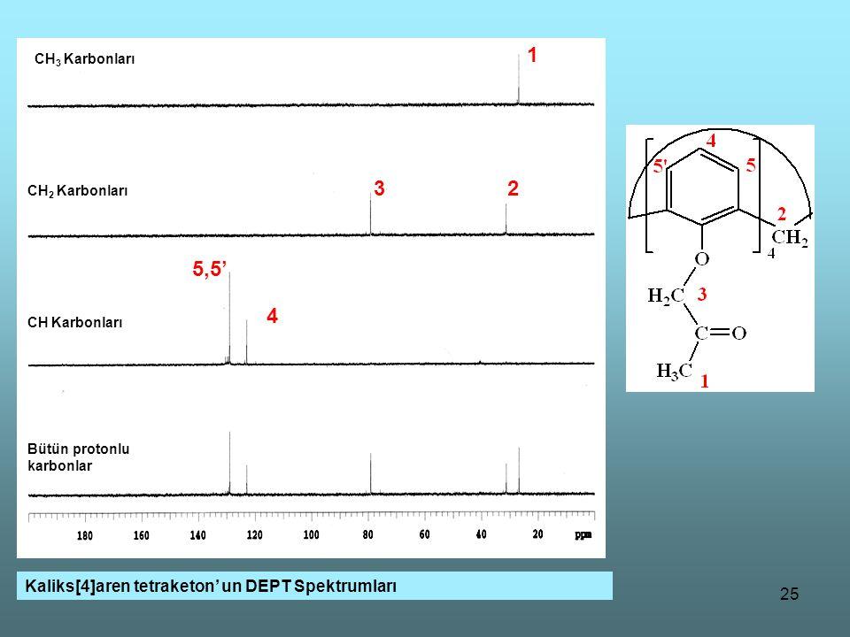 1 3 2 CH2 5,5' CH 4 Kaliks[4]aren tetraketon' un DEPT Spektrumları